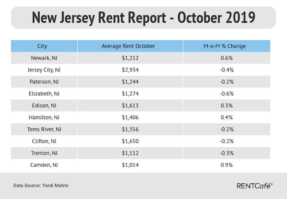 RENTCafe Report: The average rent in Jersey City went up 1% over ...